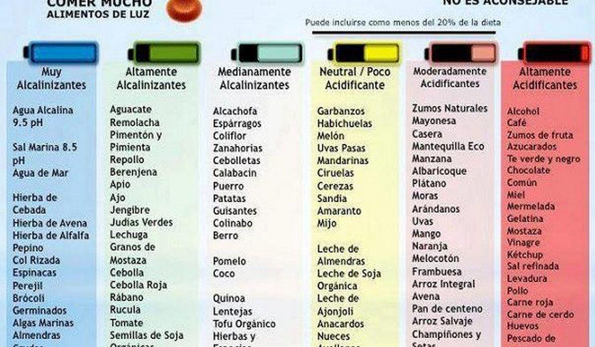 alimentos acidificantes y alcalinizantes pdf