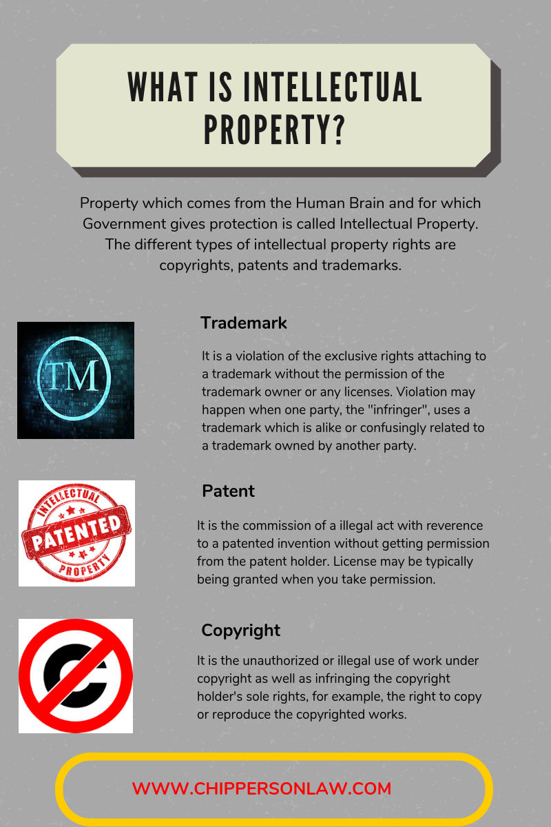 What Is Intellectual Property Studying Law Intellectual Property Law General Knowledge Facts