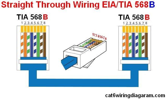 Rj45 Ethernet Wiring Diagram Cat 6 Color Code Ethernet Wiring