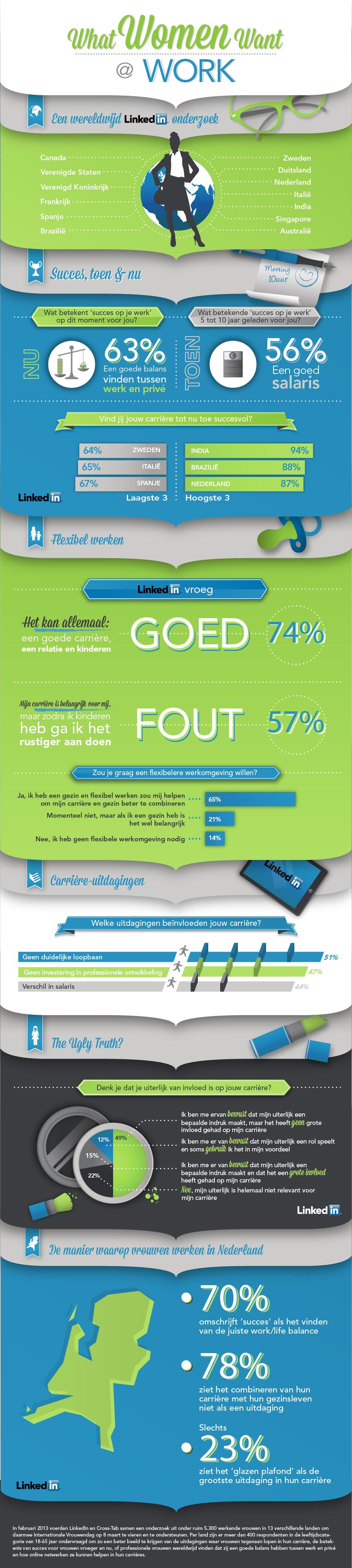 Onderzoek Linkedin Women Infographics