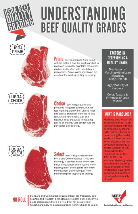 Understanding Beef Quality Grades090717 03 Pdf Beef Nutrition Beef Nutrition Facts Beef