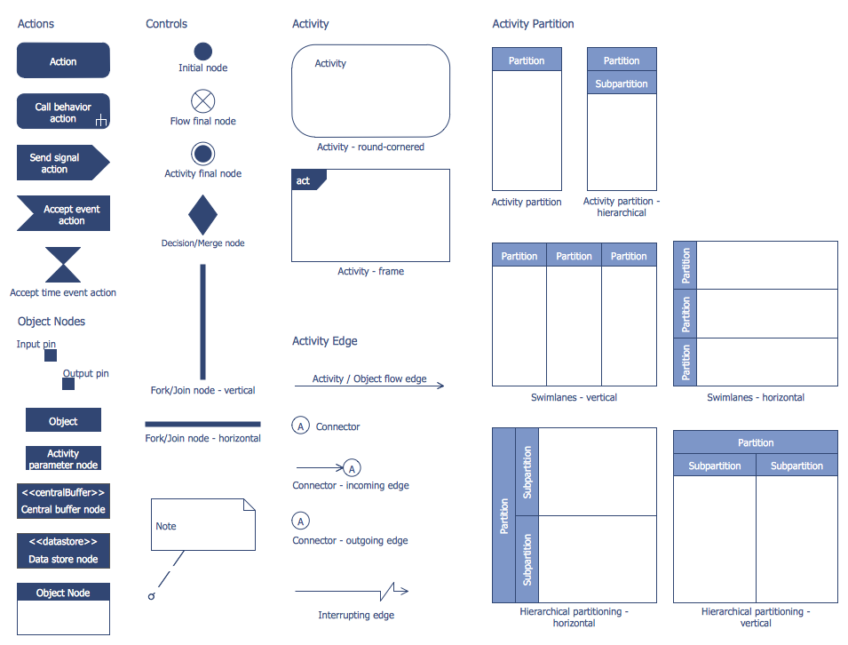 design elements bank uml activity diagram software. Black Bedroom Furniture Sets. Home Design Ideas