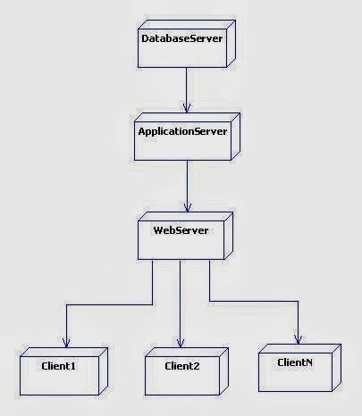 Uml deployment diagram for library management system uml diagram uml deployment diagram for library management system ccuart Choice Image