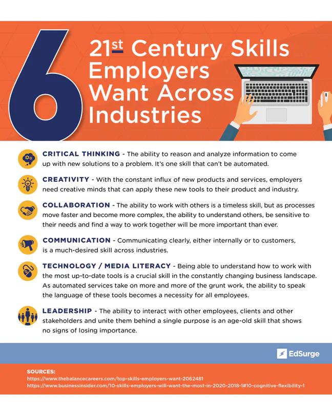 It S 2019 So Why Do 21st Century Skills Still Matter Edsurge News 21st Century Skills 21st Century Teaching Teaching Posters