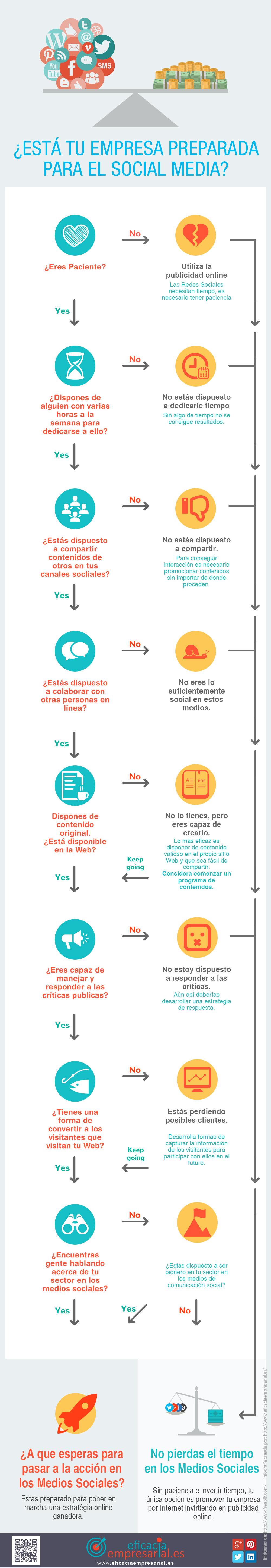 ¿Esta tu empresa preparada para las Redes Sociales? #infografia #infographic #SocialMedia