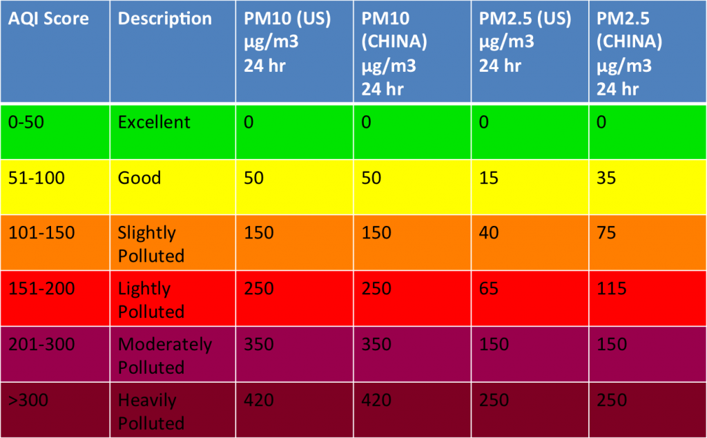 China's new Air Quality Index how does it measure up