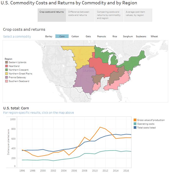 Usda Ers Data Visualizations In 2020 Sorghum Data Visualization Great Plains