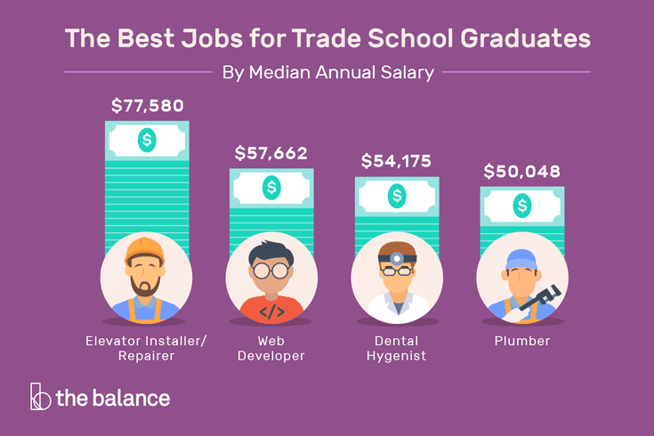 Trade School Programs >> Here Is A List Of The Best Job Options For Trade School