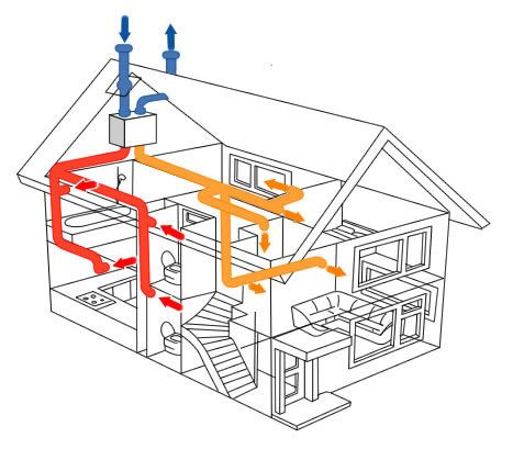 How Do Heat Recovery Systems Work?   Heat recovery ...