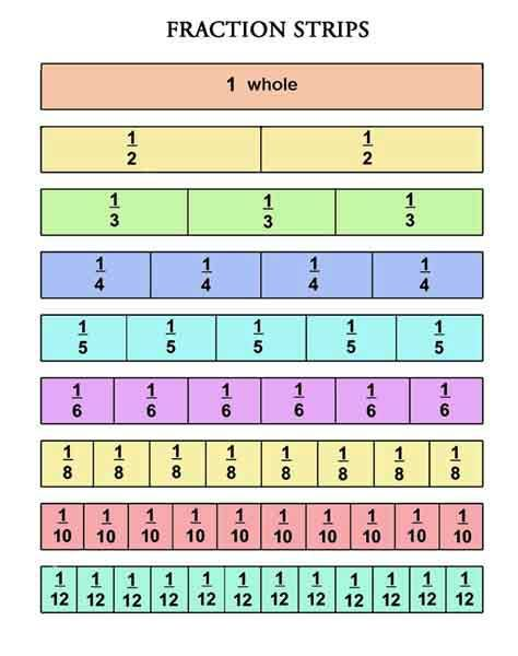 fraction strip | Math | Pinterest