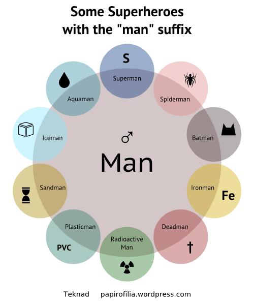 diagrama de venn - Buscar con Google | Diagramas de venn, InfografiaPinterest