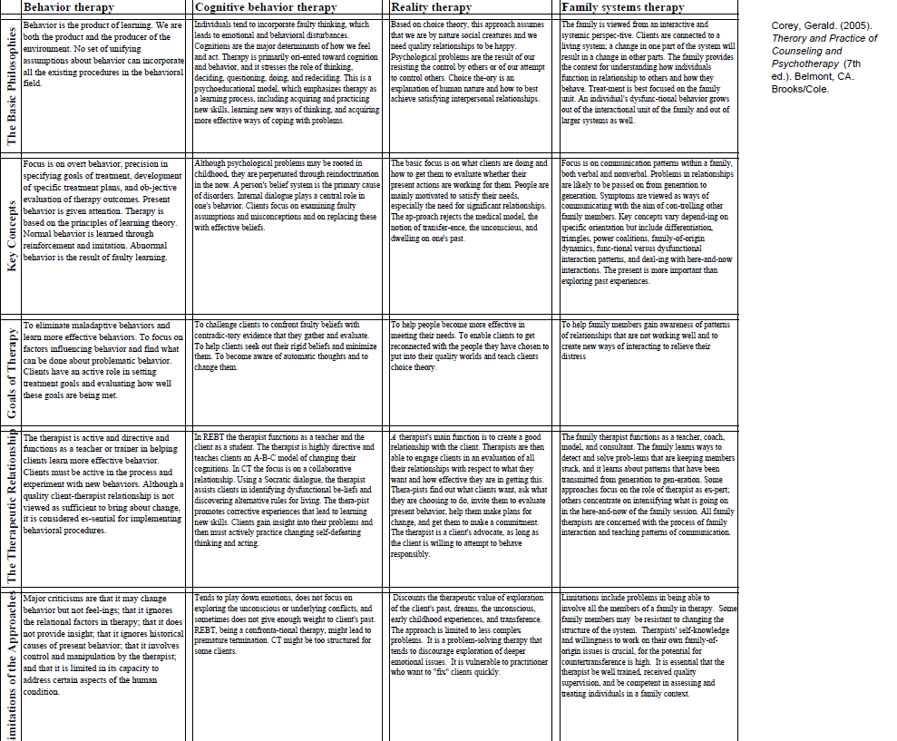 Counseling Theories Page 2 of 2 | Counseling Theories