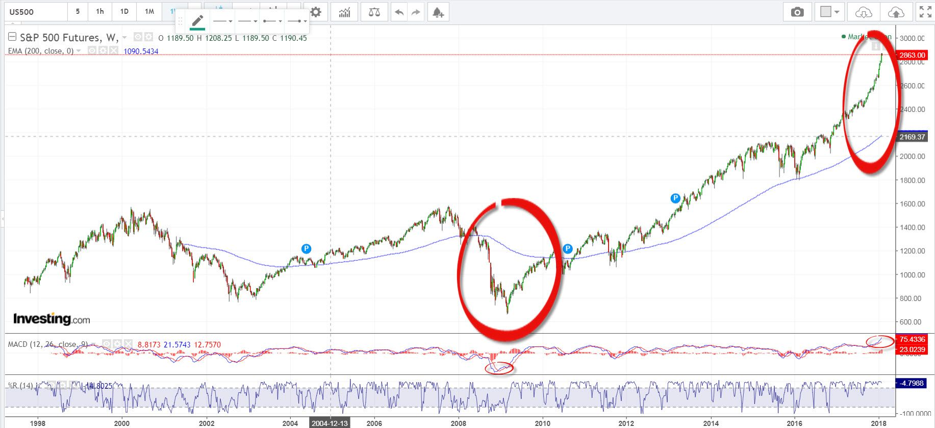 Has Sp500 Reached The Top When Will The Current Uptrend Stop