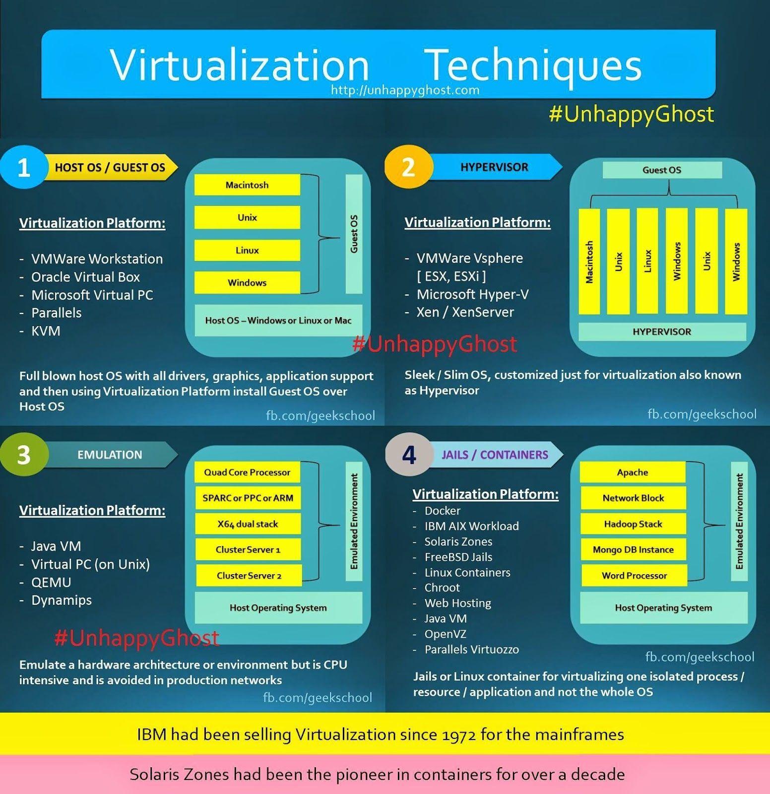 virtualizationhypervisoremulatorjailscontainers