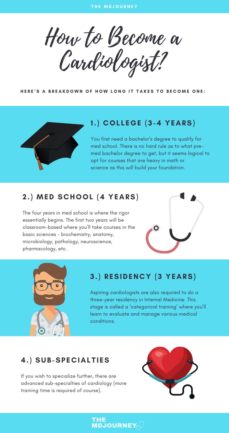 How To Become A Cardiologist Themdjourney Medical School Motivation Medical School Advice Medical Student Motivation