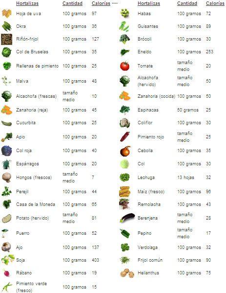 Lista De Alimentos Bajos En Calorias Y Carbohidratos 120 Alimentos Spanish Mackerel Carbohidratos
