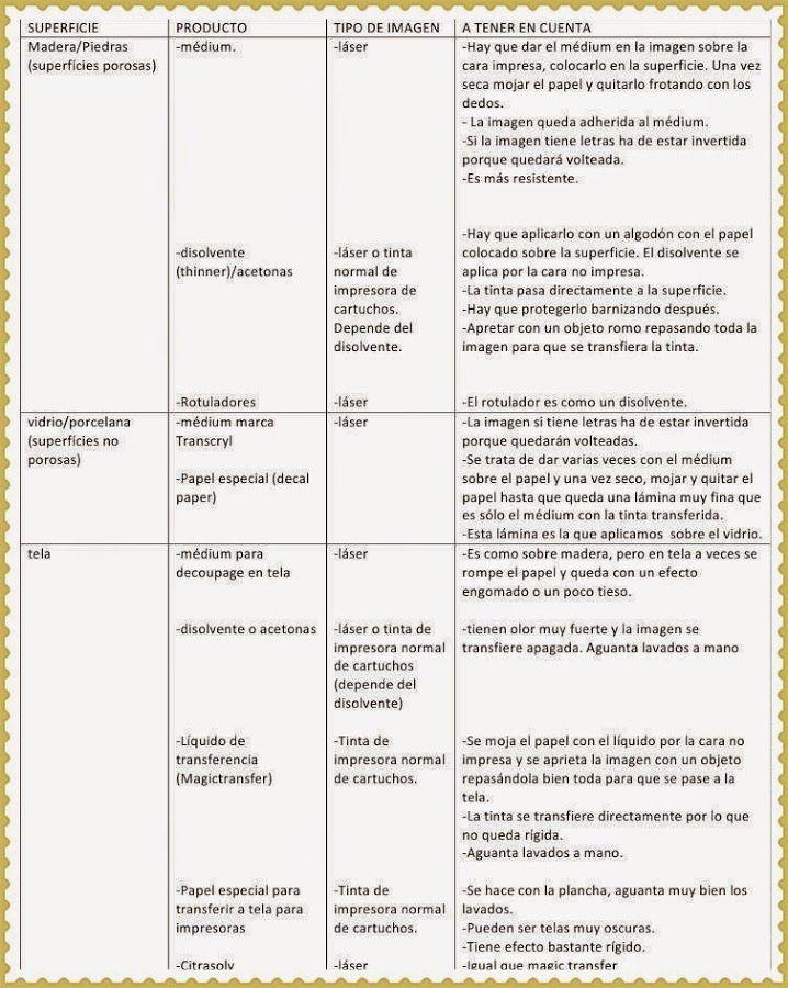 Tutorial Resumen De La Tecnica Del Transfer O Transferencia De Imagenes Transferencias De Imagenes Tutoriales De Manualidades Tutoriales Decoupage