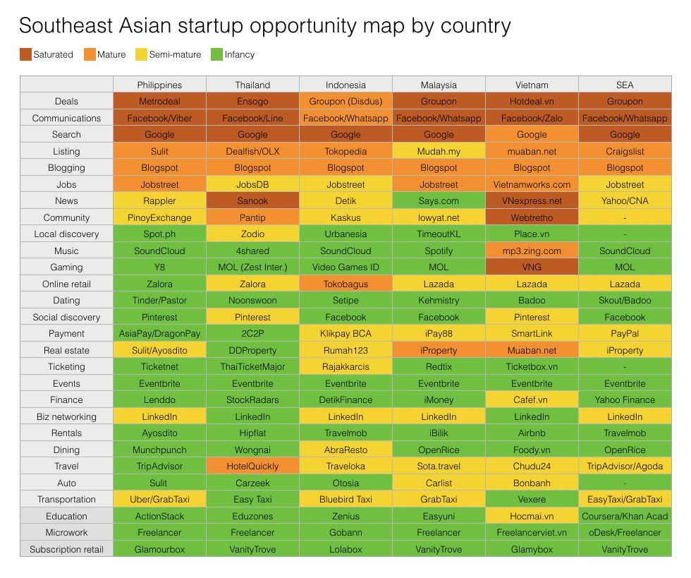 Here's an opportunity map by country for startups in