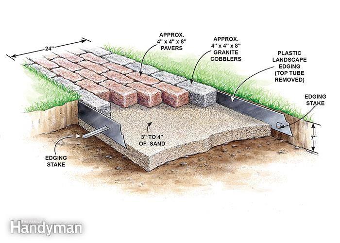 Build A Brick Pathway In The Garden | The Family Handyman