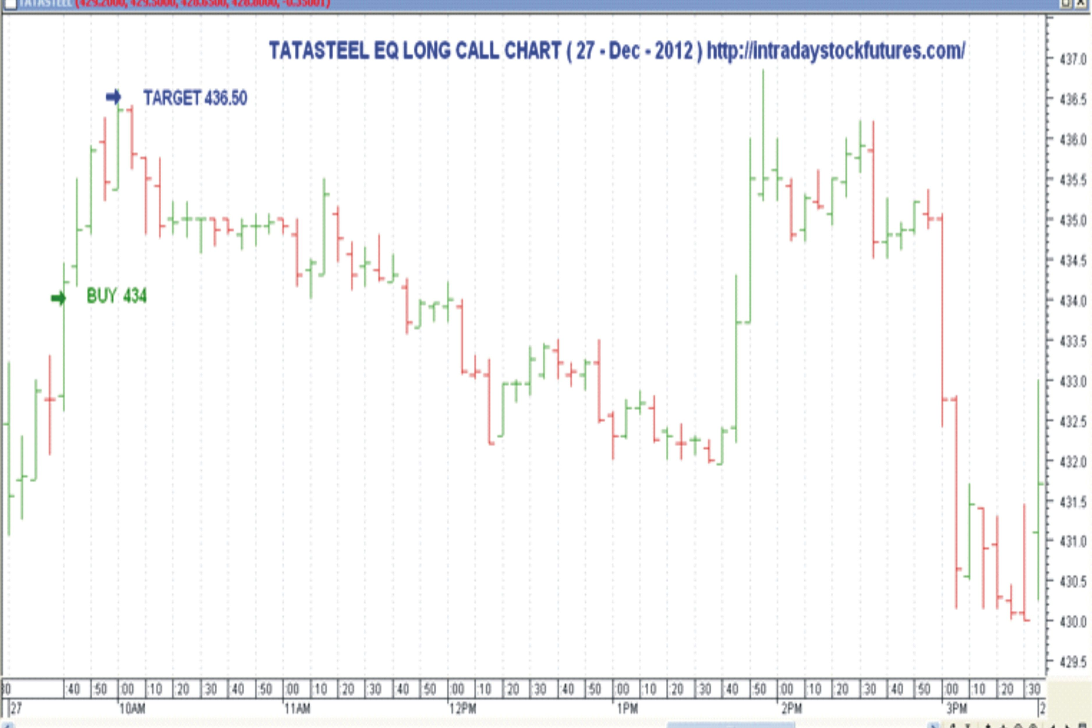 Tatasteel Eq Bought 434 Target 436 50 Reached Profit Rs 1425