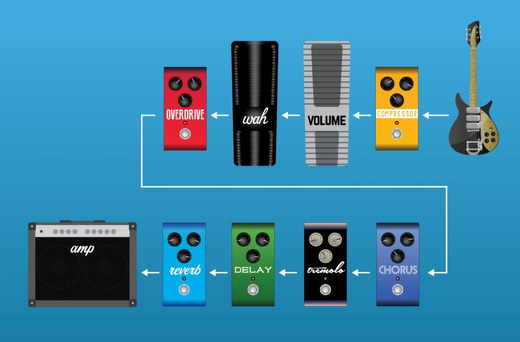 Setting Up Your Effect Signal Chain | Chains, Guitars and Pedalboard