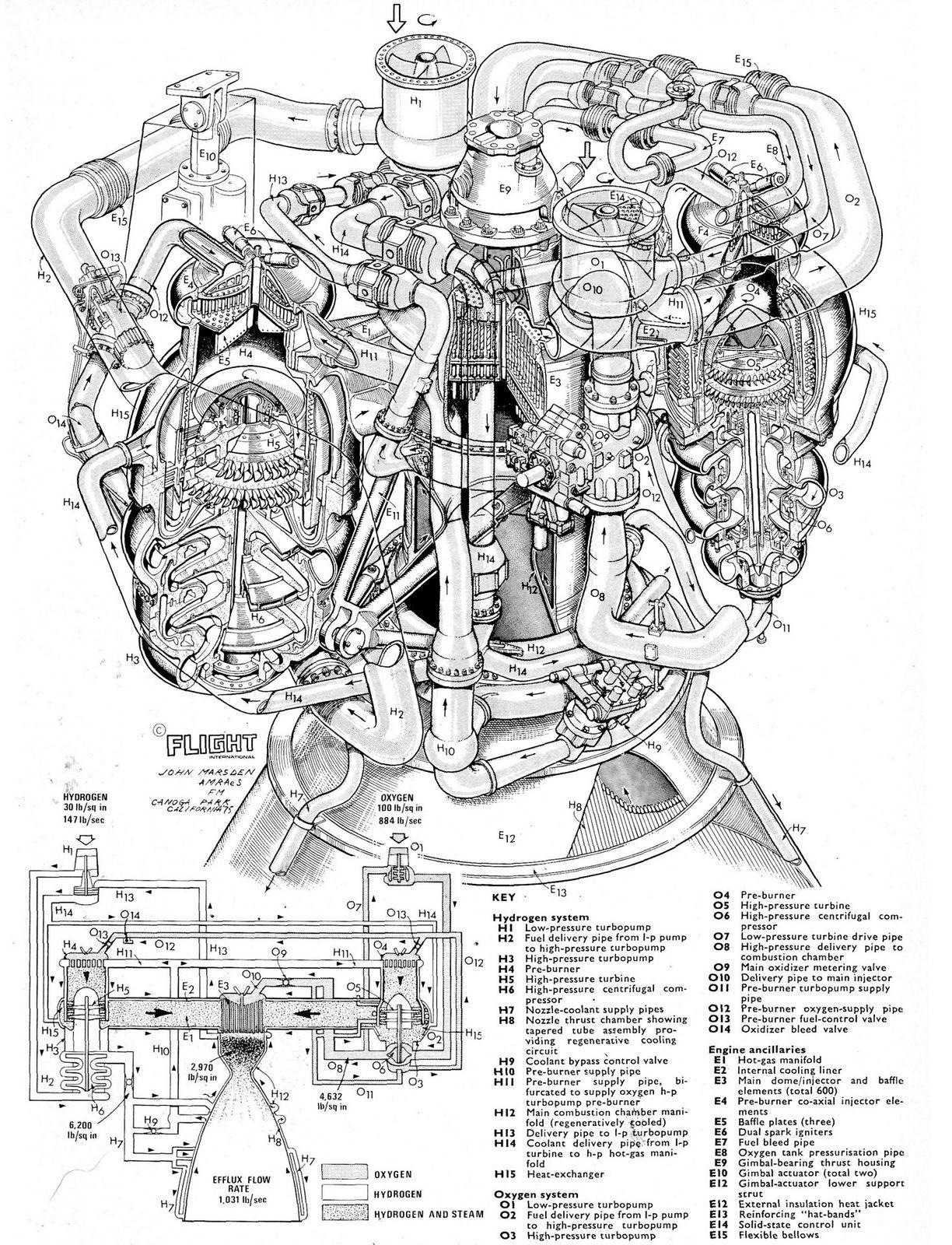 space shuttle main engine mechanisms space, space shuttle Aircraft Engine Diagram space shuttle main engine