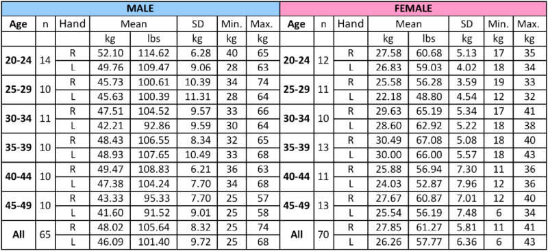 Hand Held Dynamometer Norms : Grip strength chart by age norms