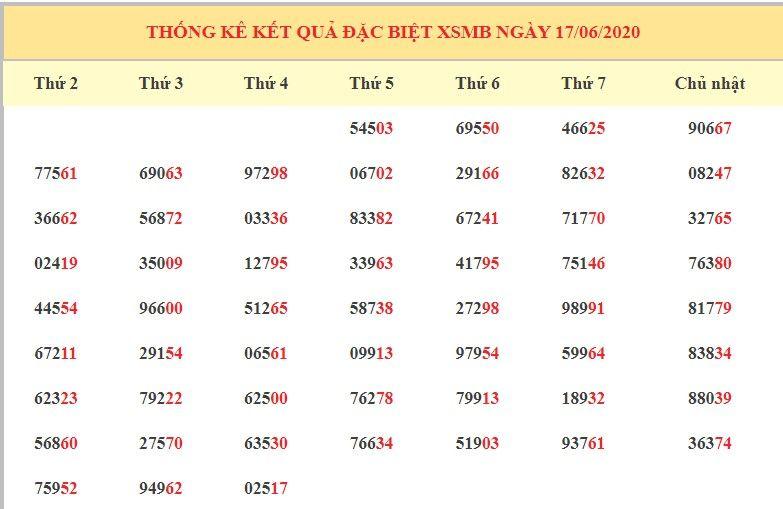 dự đoán xsmb ngay 18-6-2020 8