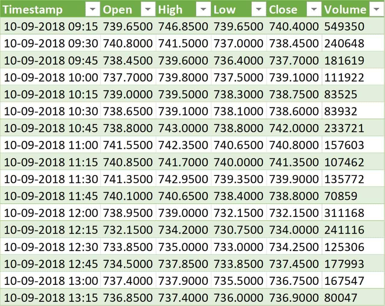 Download Historical Stock Data Into Excel Using Alphavantage Api In 2020 Stock Data Historical Data Data