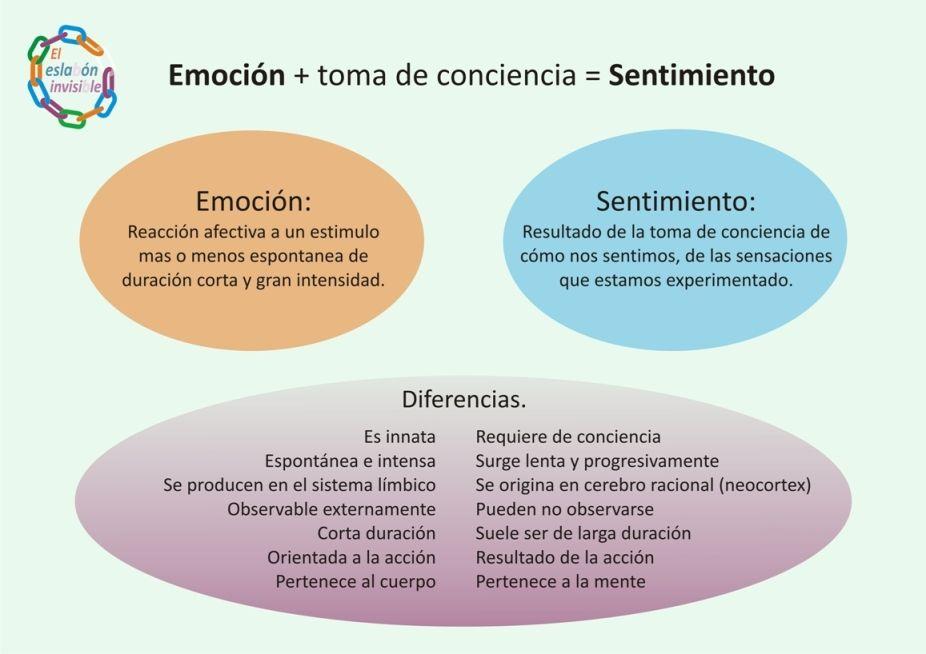 Emociones definicion psicologia pdf converter