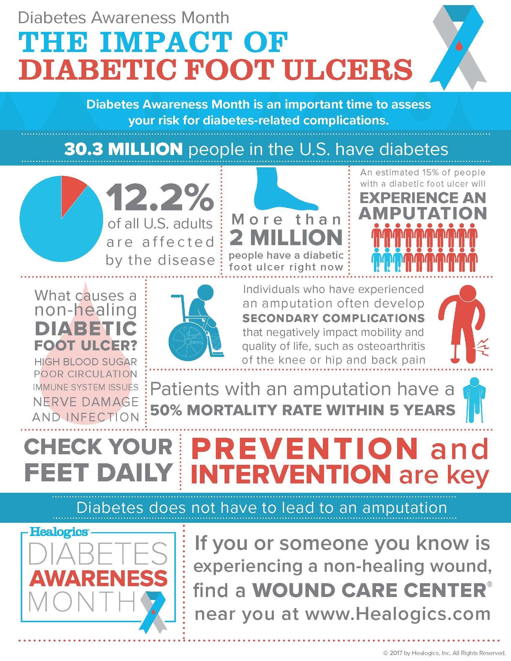 Healogics Diabetes Awareness Month