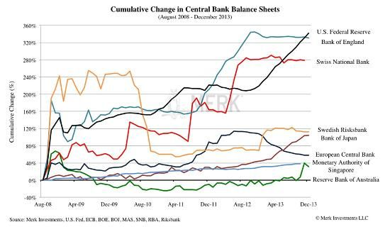 Source  Merk Investments Economics Pinterest Europe and Charts