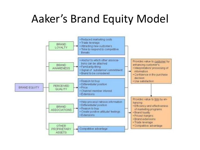 Brand Equity Model Google Search Social Branding Sales And Marketing Brand Management