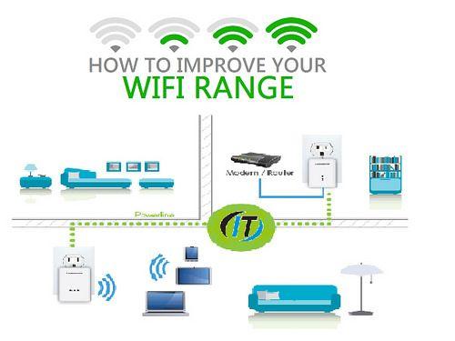 Home wifi extender setup wireless access point technician