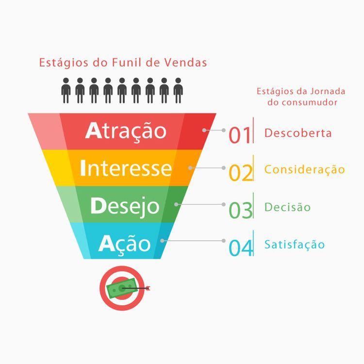 Use o funil de vendas no marketing digital