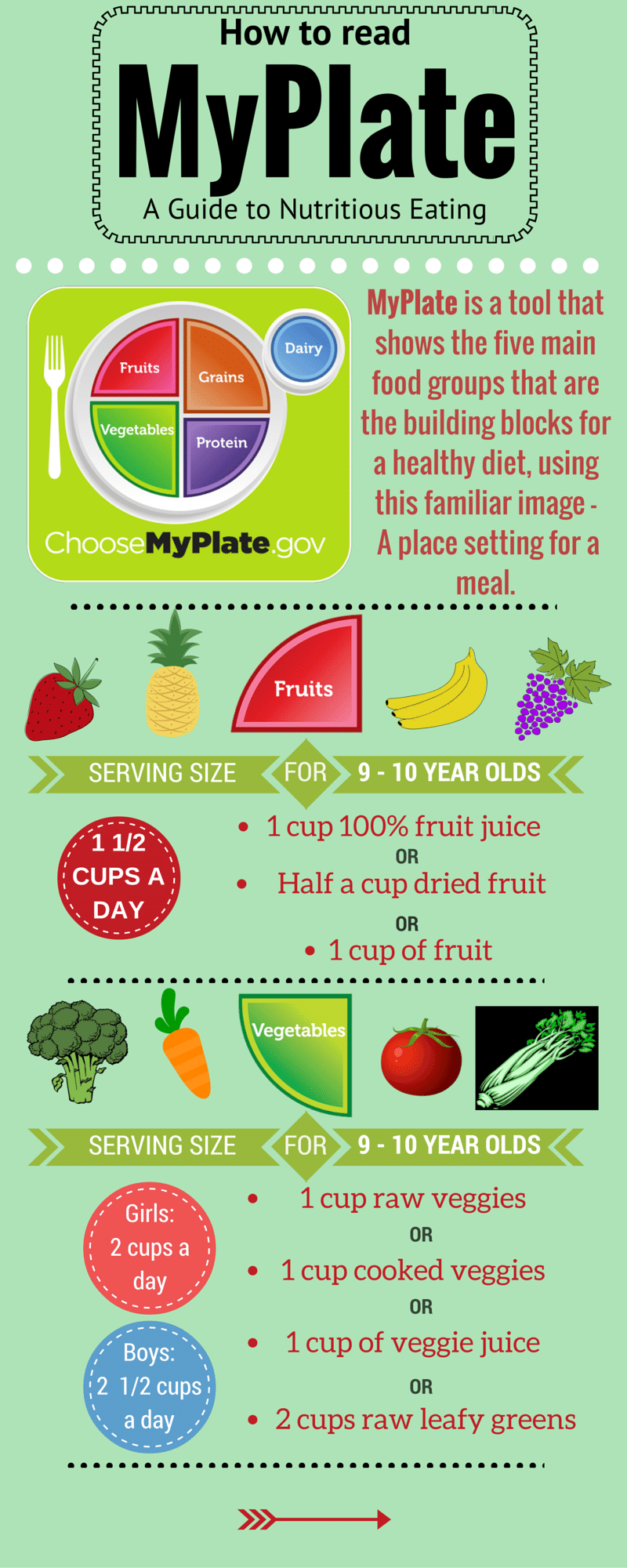 What is Myplate Serving Sizes for 910 year olds (4th