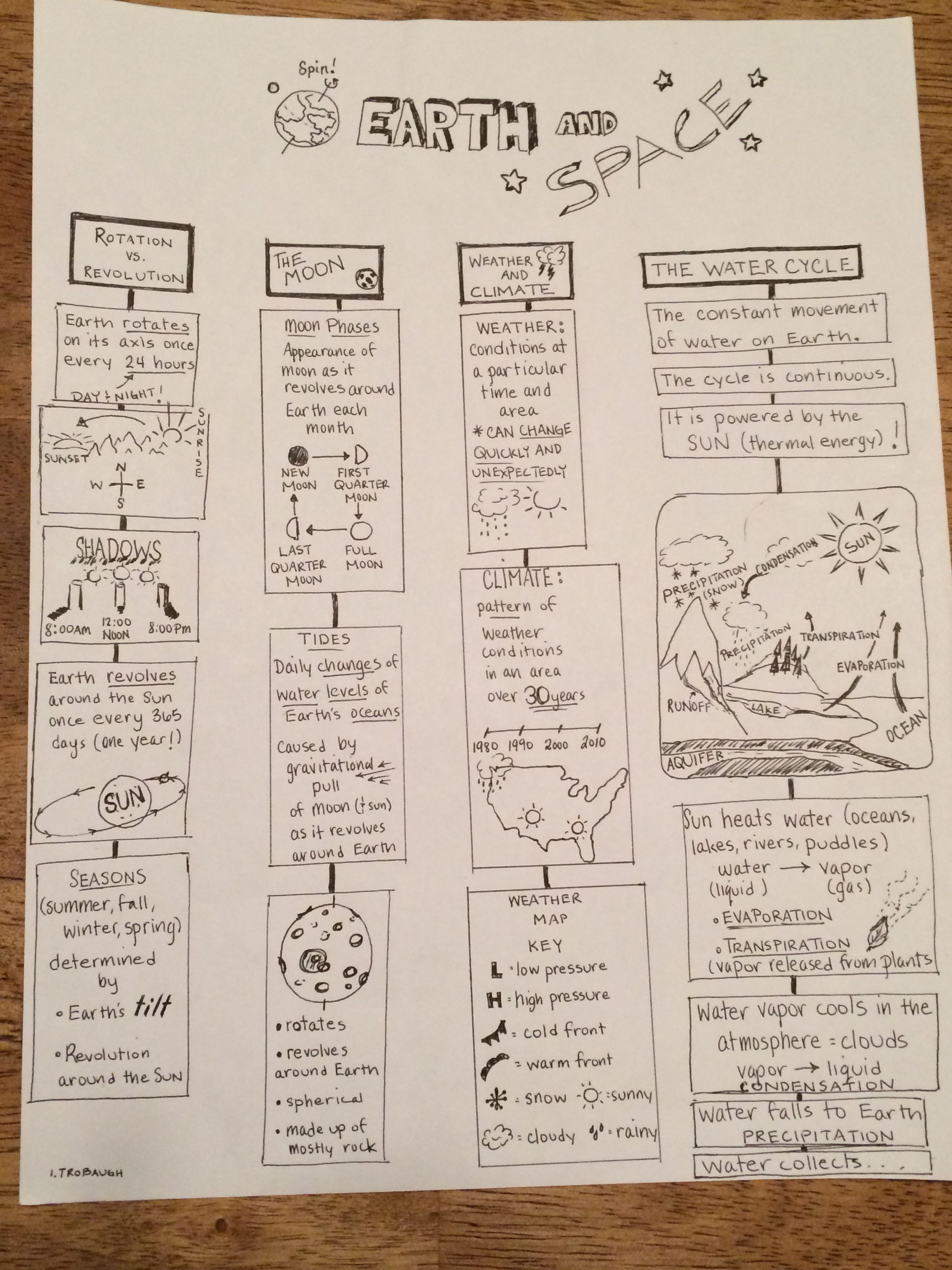 5th Grade Science Study Guide: Earth And Space- Rotation/Revolution, The  Moon, Weather and Climate, The Water Cycle