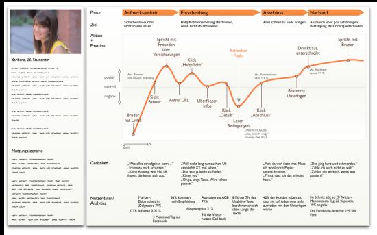 Customer Journey User Experience Maps Und Der Umfassende Blick Auf Den Nutzer Customer Journey Mapping Journey Mapping Customer Experience Mapping
