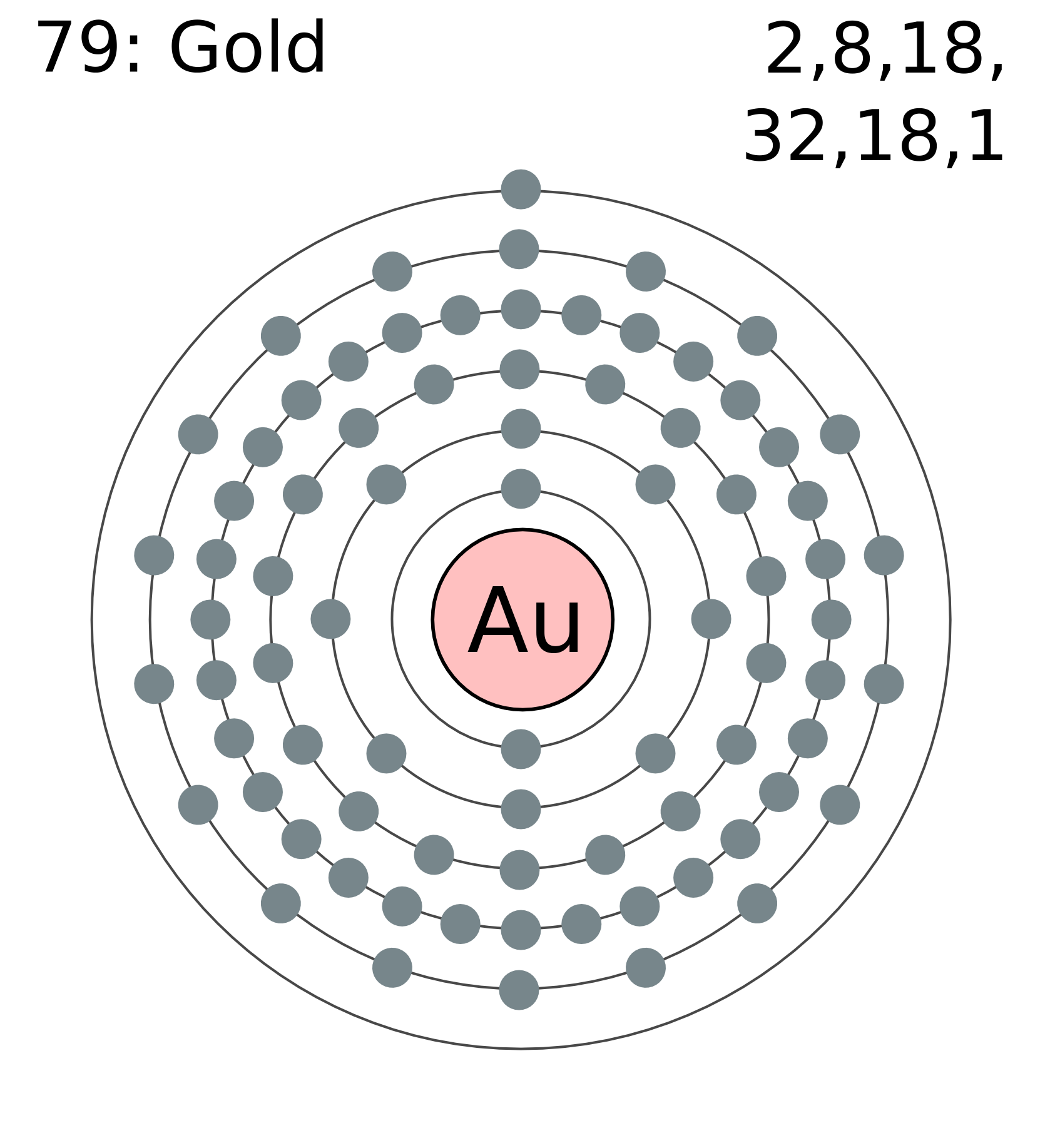 Au Gold Periodic Table Facts