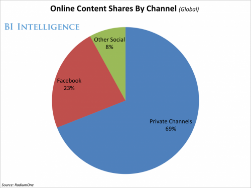 69% Of Content Sharing Happens Beyond Big Social Networks!