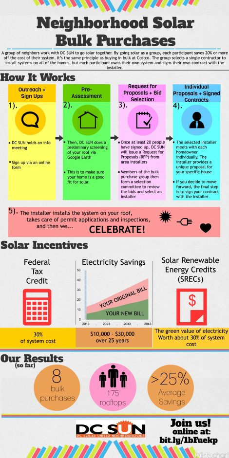 infographic explaining the process of solar bulk purchasing