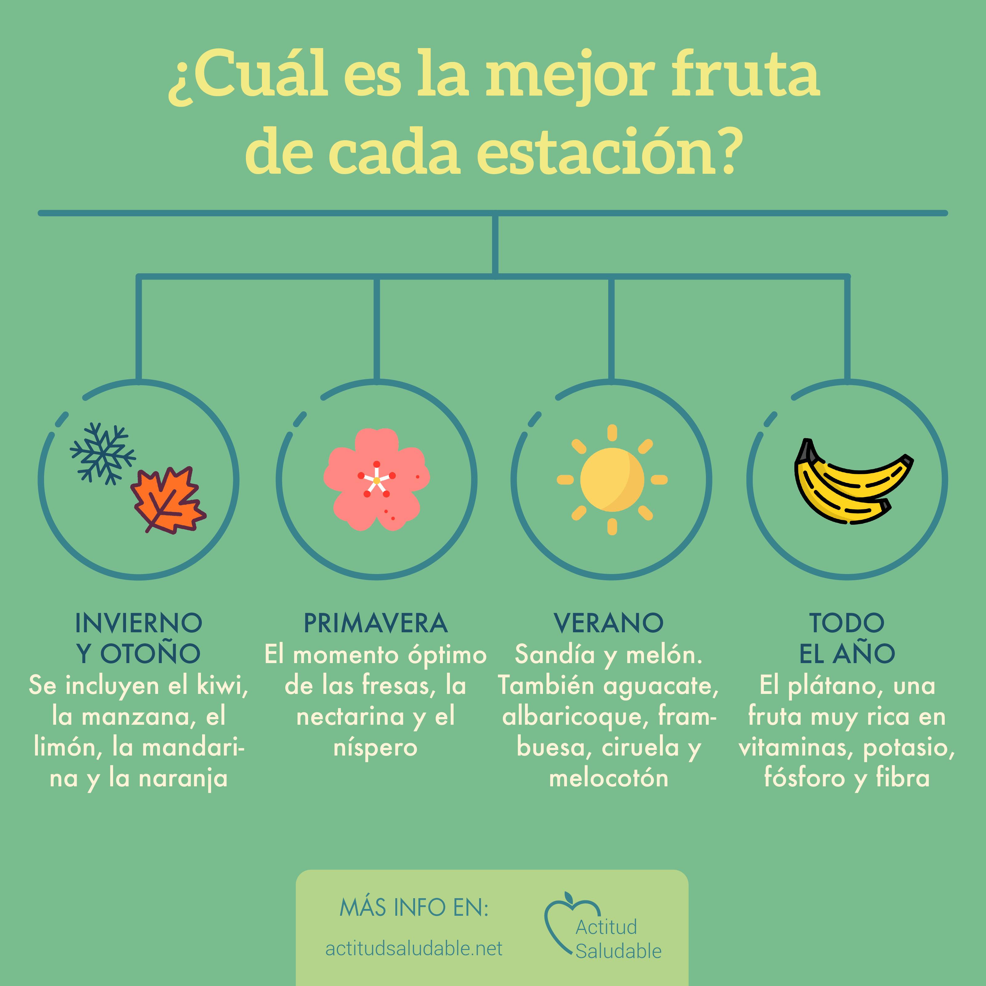 ¿Cuál es la mejor fruta de cada estación?
