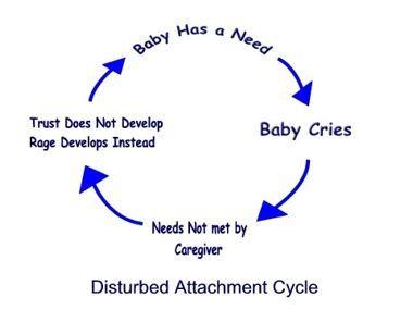 Reactive Attachment Disorder: A Disorder of Attachment or of Temperament?