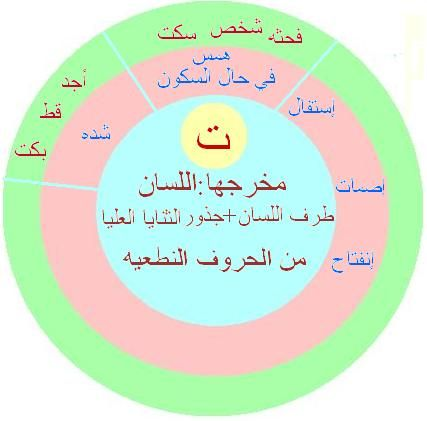 مخارج الحروف والصفات فكره جديده مبسطه لمخارج الحروف والصفات منتديات نور الإسلام Islam Facts Life Quotes Holy Quran