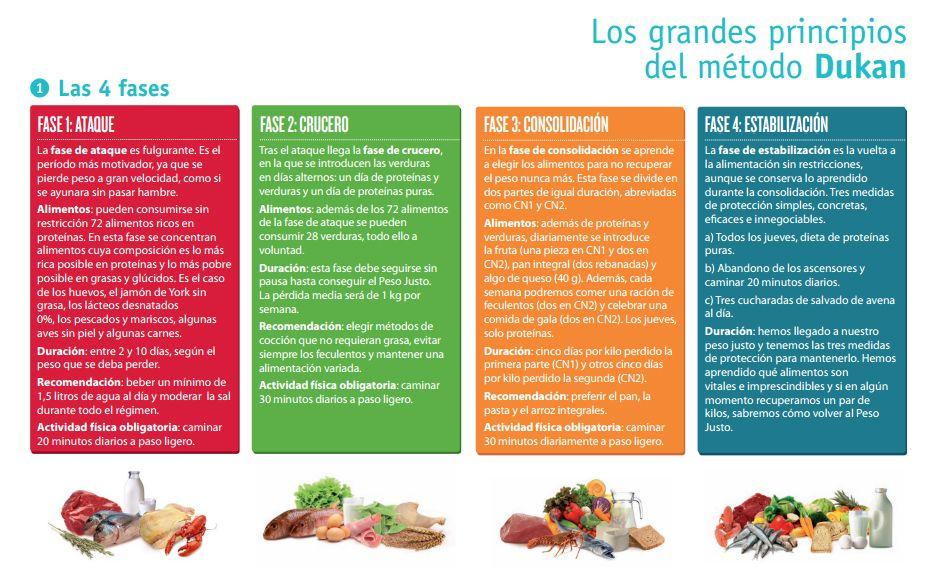 Dieta dukan fases adelgazar dieta sana pinterest sa de e dicas - Dieta dukan alimentos prohibidos ...