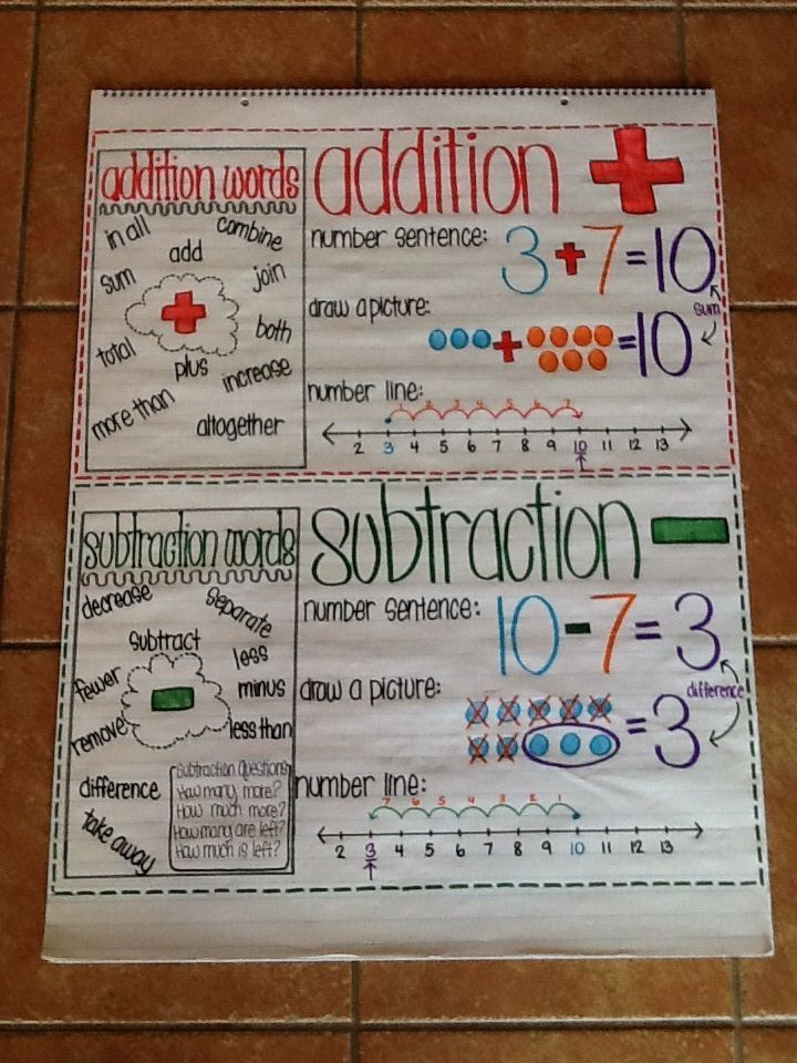 addition and subtraction anchor chart for first grade number sentences key vocabulary showing. Black Bedroom Furniture Sets. Home Design Ideas