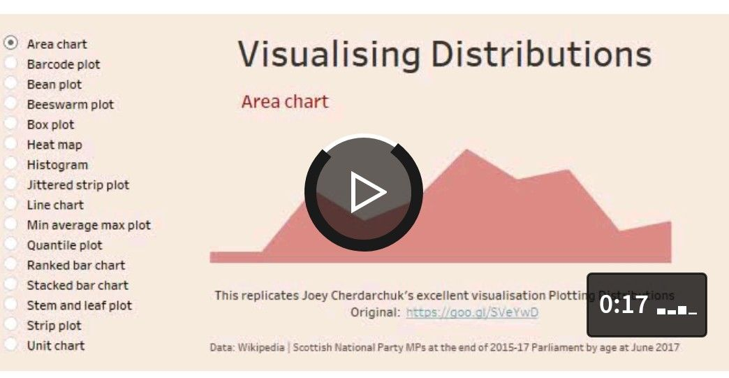 Pin by Vladimir R on charts Chart, Box plots, Visualisation
