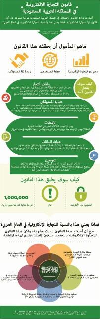 قانون التجارة الالكترونية في السعودية Ecommerce Commerce Marketing Law