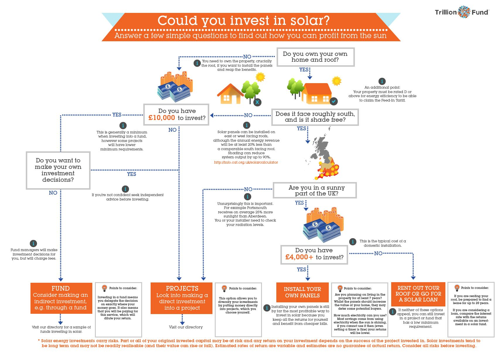 Everything Solar Under One Roof Solar Solar Kit Energy News