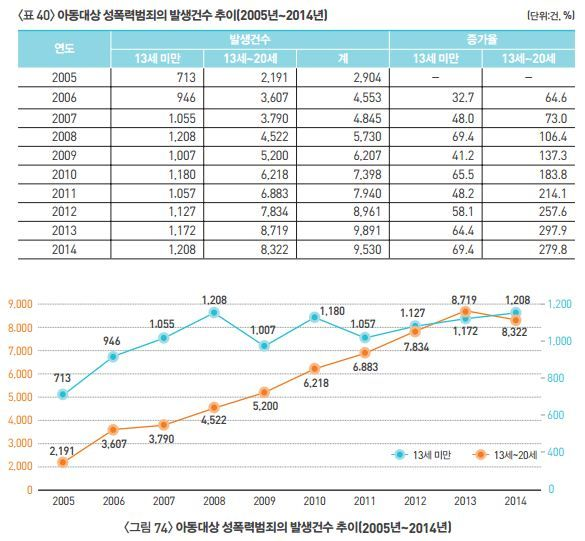 SUPREME PROSECUTORS' OFFICE this chart shows sexual crime on underage, which is serious problem in Korea, because a lot of cases are not get punished enough because various stupid reasons, such as the criminal was drunken or has a mental illness.